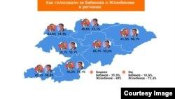Итоги выборов по состоянию на 15 октября 2017 г.