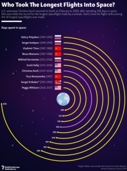 INFOGRAPHIC: Who Took The Longest Flights Into Space?