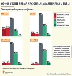 Infographic Serbian citizens attitude toward minorities Albanians Hungarians Romans and Bosnjaks