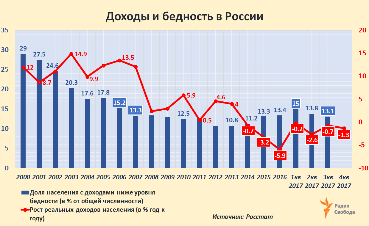 Russia-Factograph-Poverty-Real Incomes-2000-2017