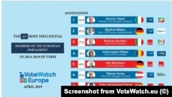 VoteWatch study on the influence of the eurodeputies 2014-2019 mandate