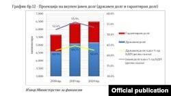 Проекција за јавниот долг 2018-2020. Извор: Министерство за финансии