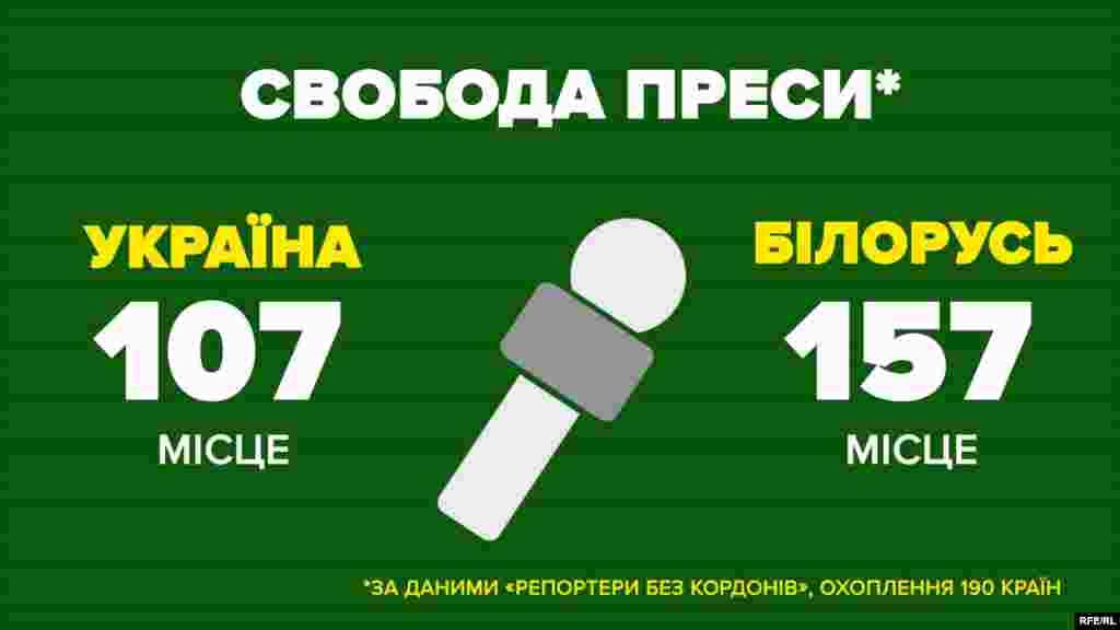 Свобода преси (за інформацією «Репортерів без кордонів», охоплення 190 країн)  Україна – 107 місце Білорусь – 157 місце