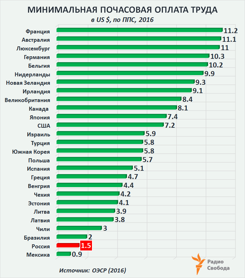 Russia-Factograph-Minimum Hourly Wage-OECD-Russia-2016