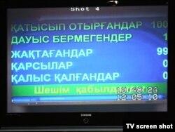 Қазақстан президенті Нұрсұлтан Назарбаевқа ұлт көшбасшысы мәртебесін беру туралы заң жобасына парламенттегі дауыс берулердің нәтижесін көрсетіп тұрған электронды тақта. Астана, 12 мамыр, 2010 жыл.
