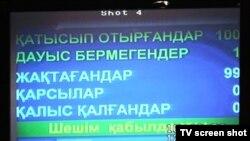 Қазақстан парламентіндегі электронды дауыс беру нәтижесі. Астана, 12 мамыр 2010 жыл.