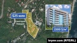 Средняя стоимость новостройки в Ливадии и территория санатория