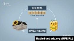 Під час підписання контрактів з приватними банками «Креатив» надав під заставу насіння соняшника та соняшникову олію