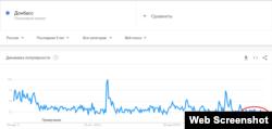 Донбас у пошукових запитах Google (Росія)