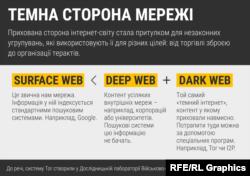 Darkweb: що це таке