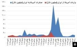 تجارت ایران و آمریکا از ژانویه ۲۰۱۷؛ منبع: مرکز آمار آمریکا