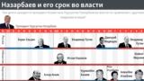 Первый и пока единственный президент Казахстана Нурсултан Назарбаев руководит Казахстаном с 1990 года.