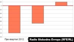 Графички приказ на раст на Бруто домашниот производ во 2012 година. И покрај очекувањата за раст од 2 до 4 проценти, македонската економија западна во рецесија. БДП, економија.