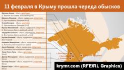 Имена задержанных и арестованных крымчан во время обысков 11 февраля 2016 года