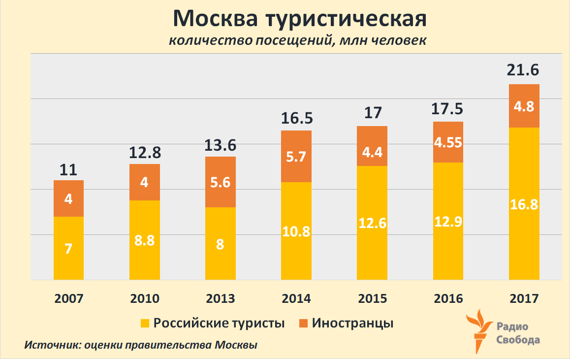 Russia-Factograph-Tourists-Moscow-2007-2017
