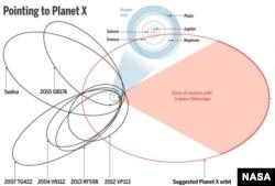 Красным цветом обозначена предполагаемая орбита Планеты X