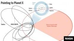 Яңа планетаның орбитасы