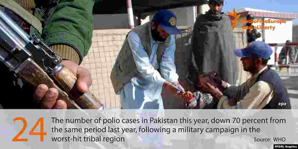 Кхушара Пакистанерчу тIемаш лаьттачу кIошташкахь стохкачул 70 процентна лахъелла яьржина лела полиомиелит.