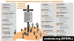 Мапа масавых пахаваньняў ахвяраў рэпрэсіяў у Беларусі