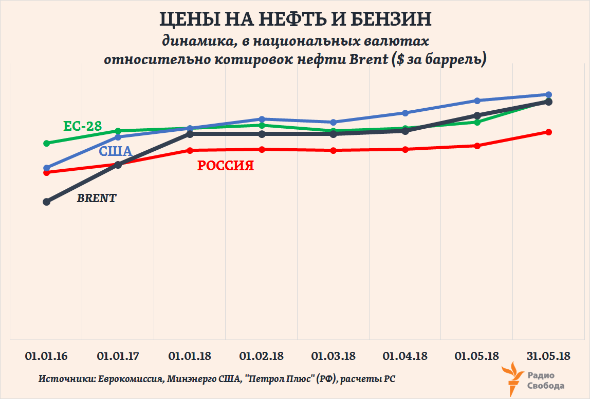 Russia-Factograph-Petrol Prices vs Brent Price-EU-USA-Russia-2016-2018