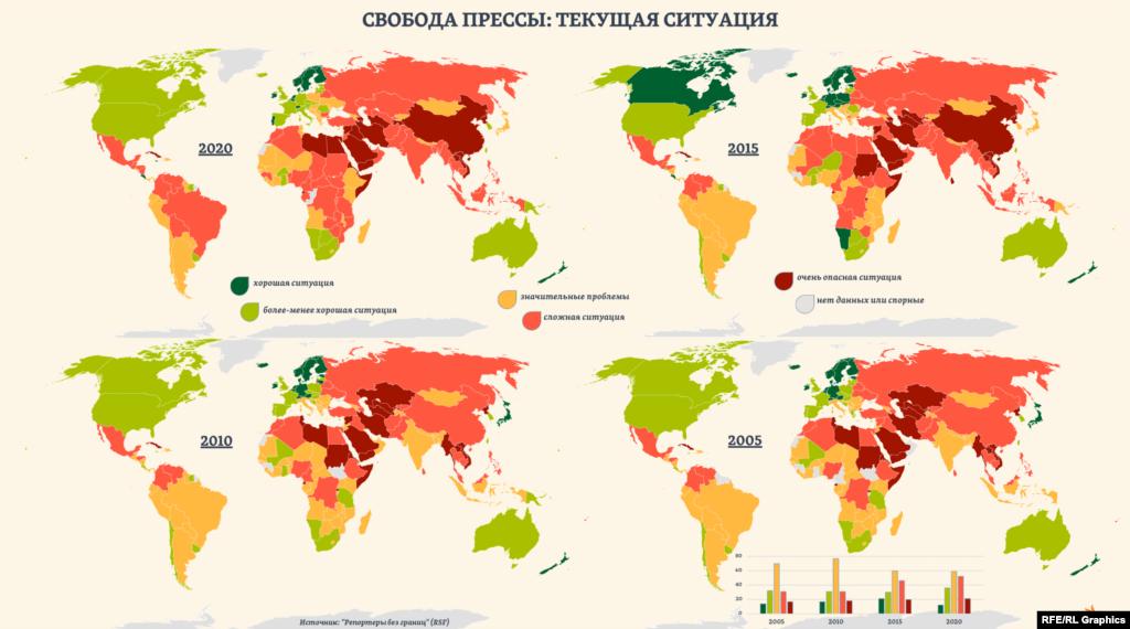 """С 2005 года доля стран в Индексе, где ситуация со свободой прессы оценивается RSF как """"хорошая"""" или """"более-менее хорошая"""", почти не изменилась (27–26%). Тогда как доля стран, где ситуация, по оценкам авторов Индекса, """"сложная"""" или """"очень опасная"""", увеличилась более чем на треть (29–41%)."""