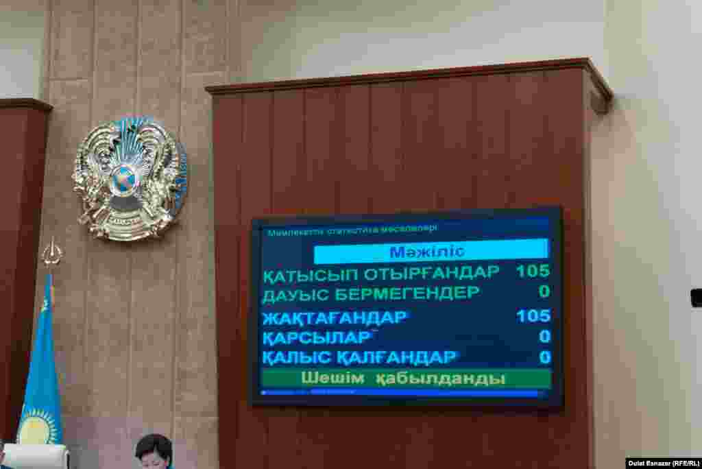 """Мәжіліс депутаттары дауыс беріп отыр. Төменгі палата мүшелері """"әуе"""" терроршыларымен күрес жөніндегі Конвенцияны ратификациялады. Астана, 5 қыркүйек 2015 жыл."""
