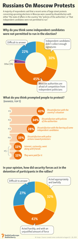 Infographic - Russians On Protests