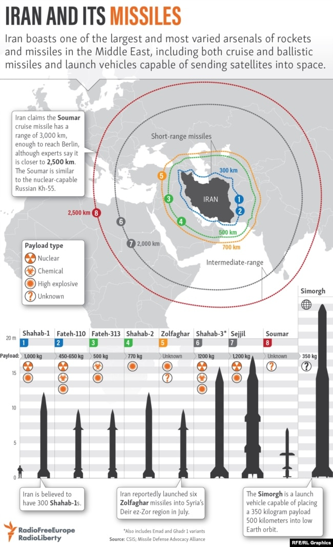 Infographic: Iran's Missiles