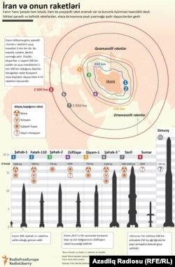 İran və onun raketləri