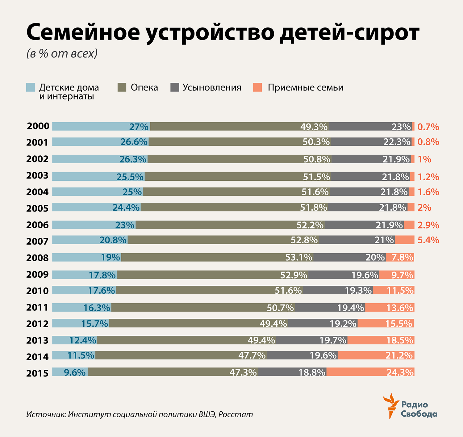 Russia-Factograph-Orphans-Placements-Structure-2000-2015