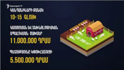Հայաստանի կառավարությունը մարզերում սկսել է իրականացնել «խելացի գոմ» ծրագիրը