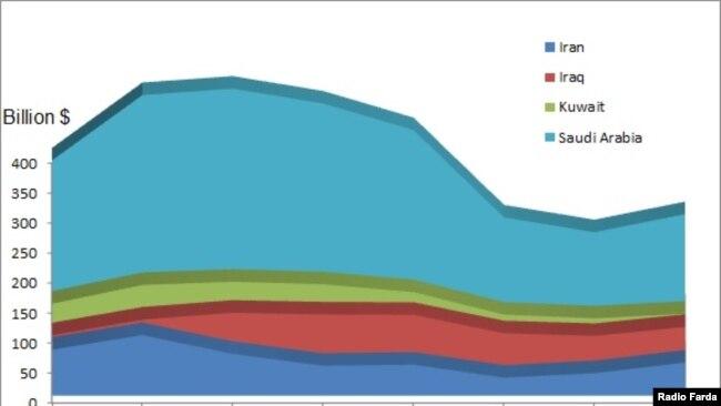 OPEC oil revenue comparison chart. 2010-2017