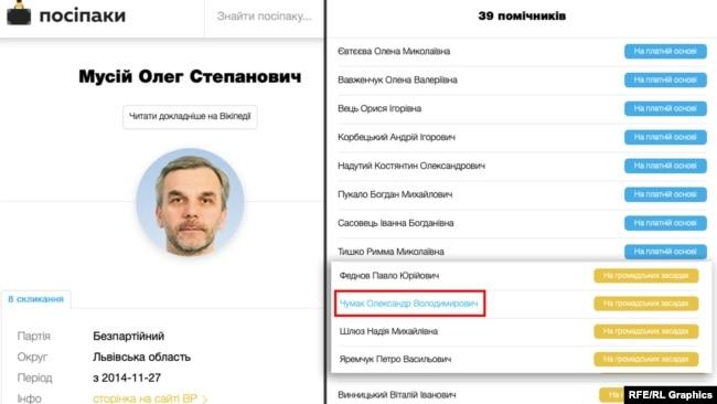 Чумак також був помічником на той момент депутата Олега Мусія, який після Революції гідності очолював МОЗ