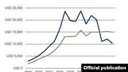 Средняя стоимость активов жителей России (данные Credit Suisse Global Wealth Report 2016). Синий график - активы при текущем обменном курсе, серый - оценка вне зависимости от курса рубля