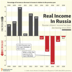 infographic - Russian income