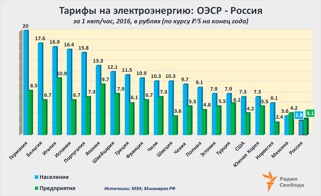 Russia-Factograph-Electricity-Tariffs-OECD-Russia