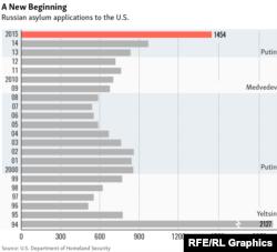 ABŞ-a sığınacaq üçün müraciət edən rusiyalılara dair infoqrafika.
