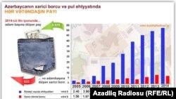 Azərbaycanın strateji ehtyatları və xarici borcları, infoqrafka