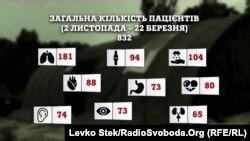 Кількість пацієнтів та захворювання, які лікували в EMEDS у Слов'янську