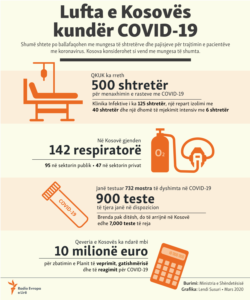 Kosovo: Info graphic - Capacities of Kosovo in the fight against COVID-19