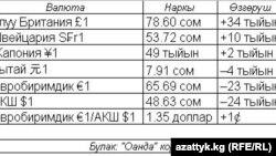 Валюталардын 1-октябрга карата курсу (01.10.2013)