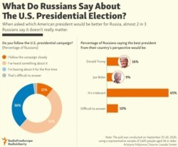 INFOGRAPHIC: What Do Russians Say About The U.S. Presidential Election?