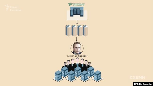 Люди, наближениі до Олександра Януковича, зняли близько 2 мільярдів гривень