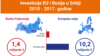 INFOGRAFIKA: Ko investira više u Srbiju, EU ili Rusija?