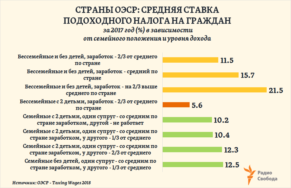 Russia-Factograph-Personal Income Tax-OECD-Averages-2017- by family-type and wage level