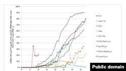 نمودار سبت تعداد بهبودیافتگان گزارش شده در هر روز را به تعداد بیماران همان روز