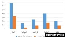 صادرات جرمنی به و کشورهای دیگر به ایران با تناسب به سه ماه نخست سال ۲۰۱۸ و ۲۰۱۹