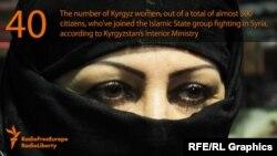 """""""Ислам мамлекетинин"""" катарына Кыргызстандан отуздай аял кошулуп кеткен. Иллюстрациялык сүрөт."""