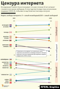 ارزیابی خانه آزادی درباره وضعیت دموکراسی در روسیه