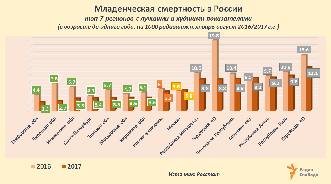 Russia-Factograph-Infant Mortality-RusRegions